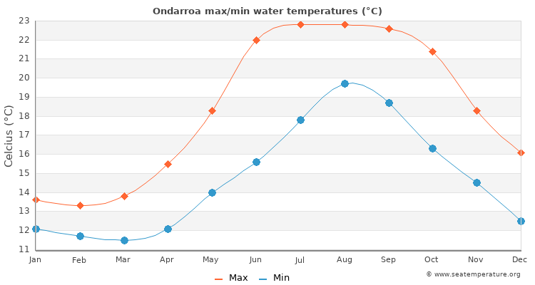 Ondarroa average maximum / minimum water temperatures