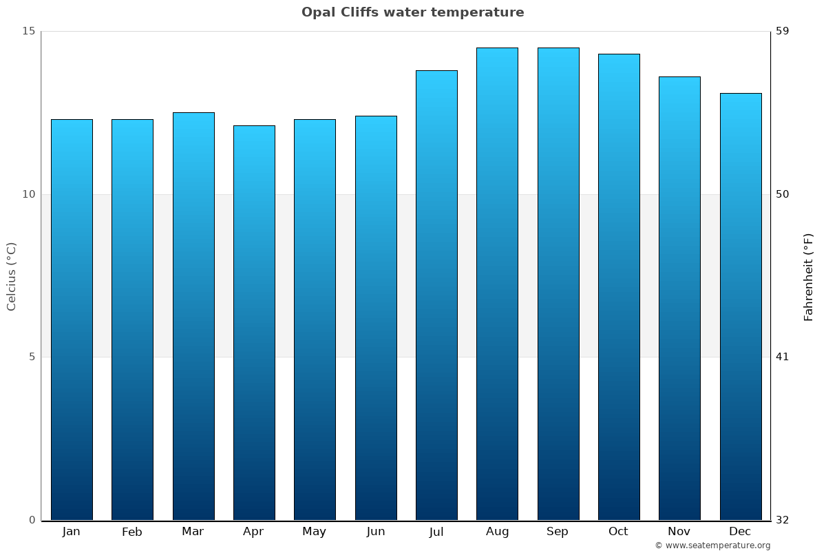 Opal Cliffs average water temperatures