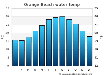 Orange Beach average sea temperature chart