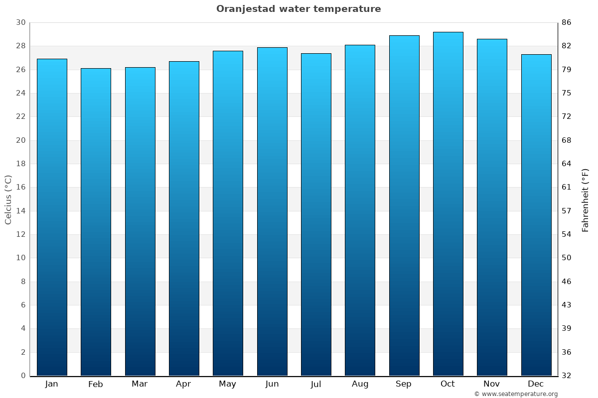 Oranjestad average sea temperature chart