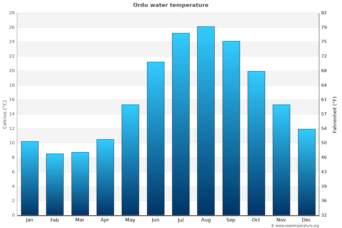 Ordu average water temperatures