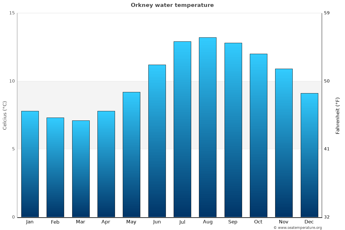 Orkney average water temperatures