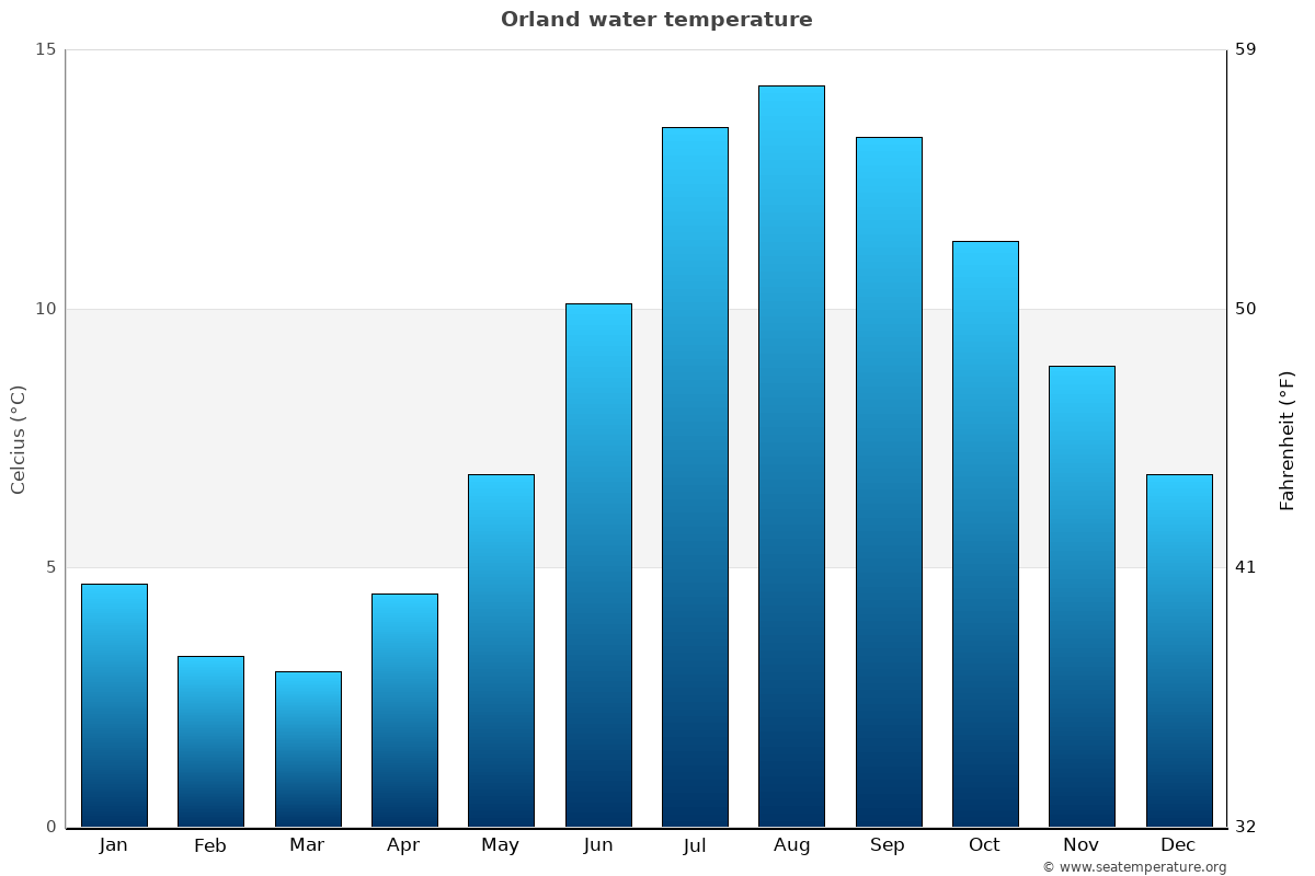 Orland average water temperatures