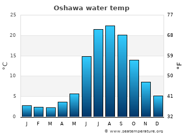 Oshawa average sea temperature chart
