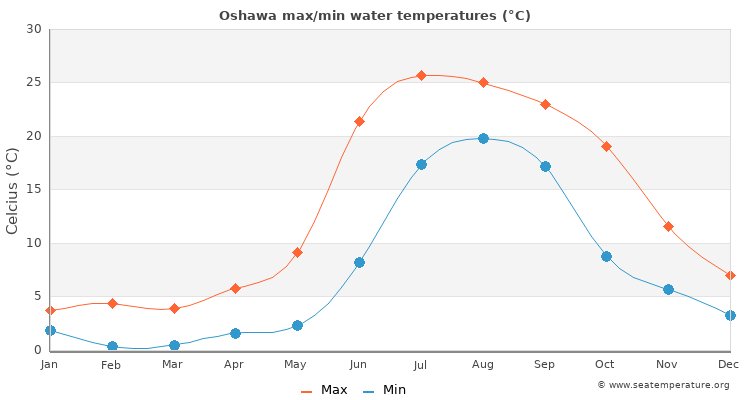 Oshawa average maximum / minimum water temperatures