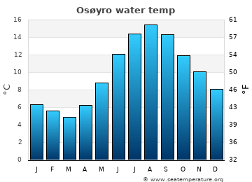 Osøyro average sea temperature chart