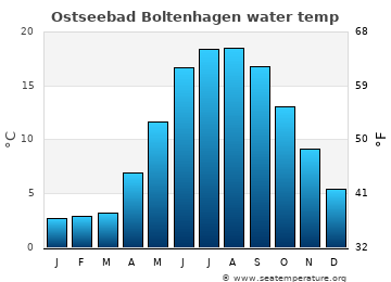Ostseebad Boltenhagen average sea temperature chart