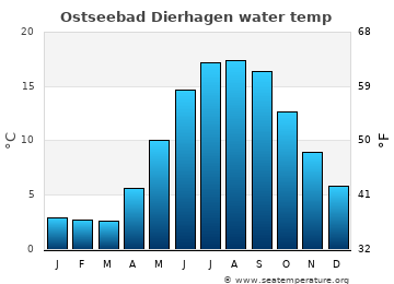 Ostseebad Dierhagen average sea temperature chart