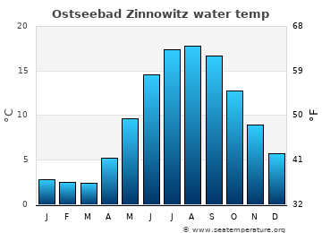 Ostseebad Zinnowitz average sea temperature chart