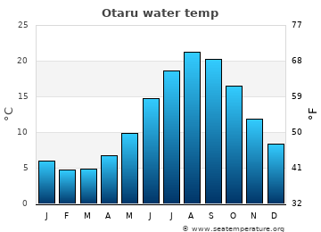 Otaru average sea temperature chart