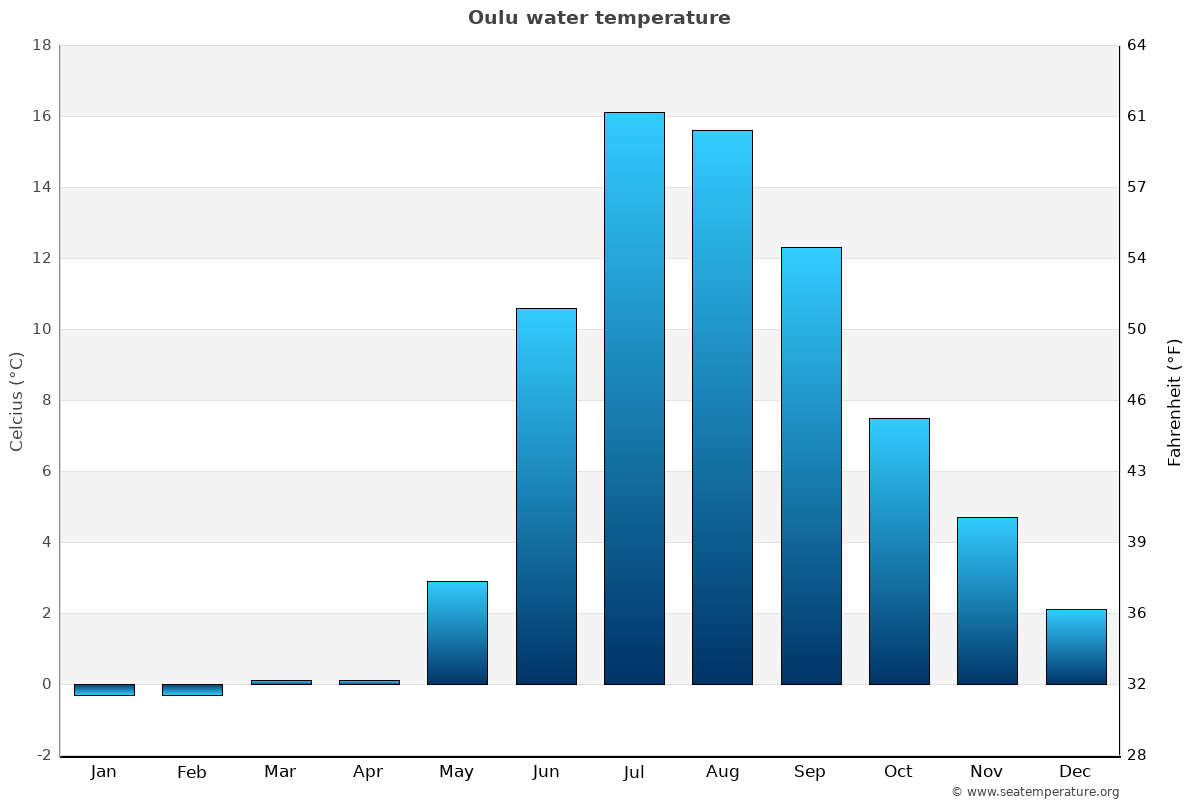 Oulu average water temperatures
