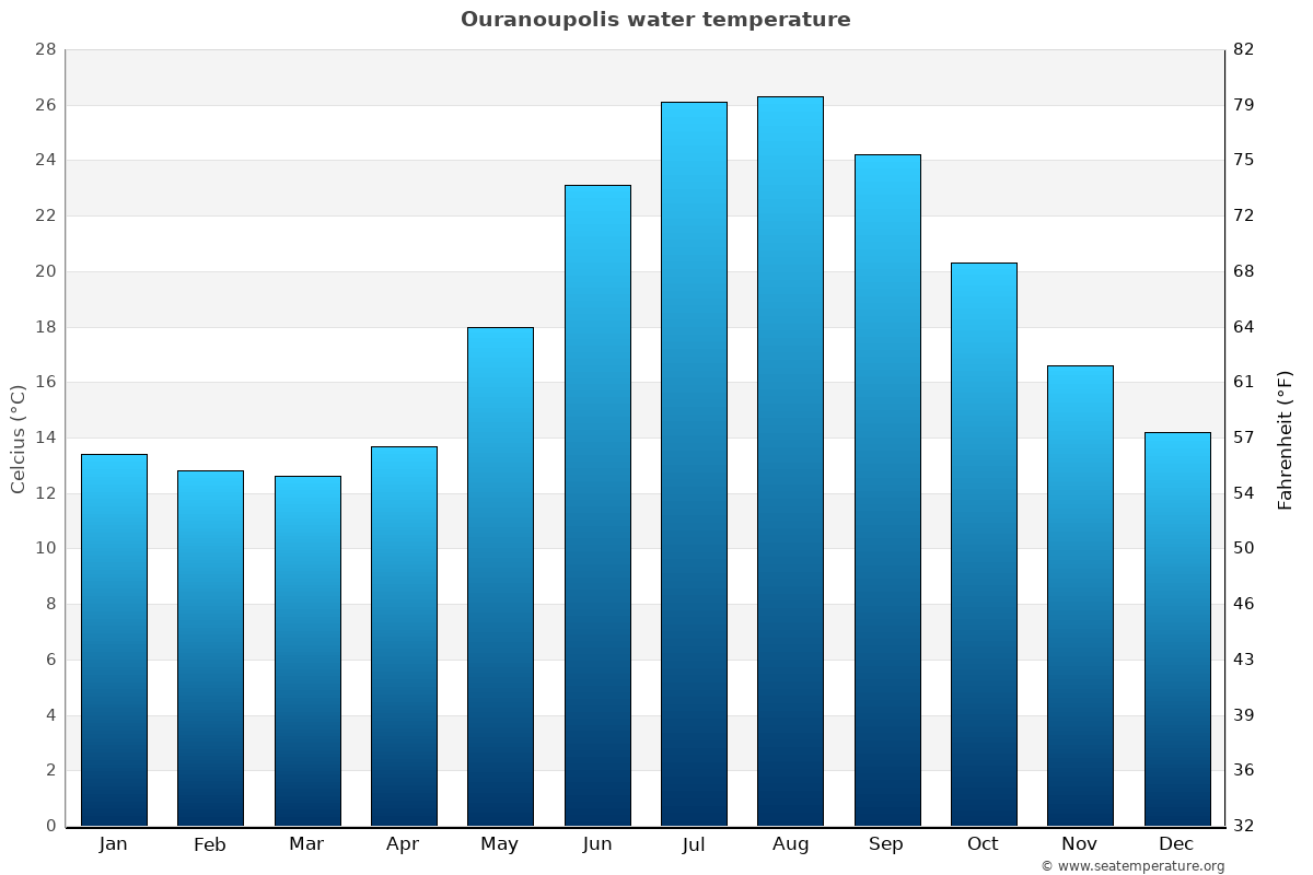 Ouranoupolis average water temperatures