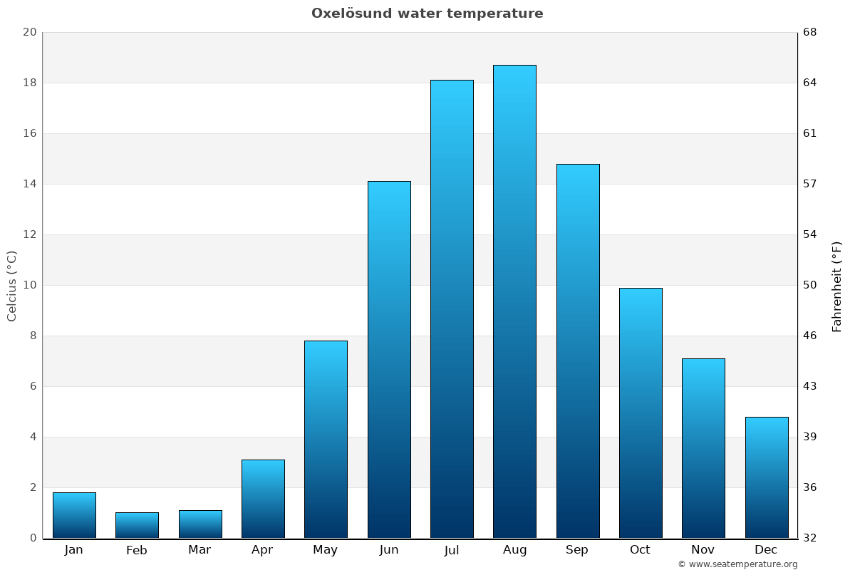 Oxelösund average water temperatures