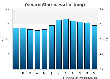Oxnard Shores average sea temperature chart