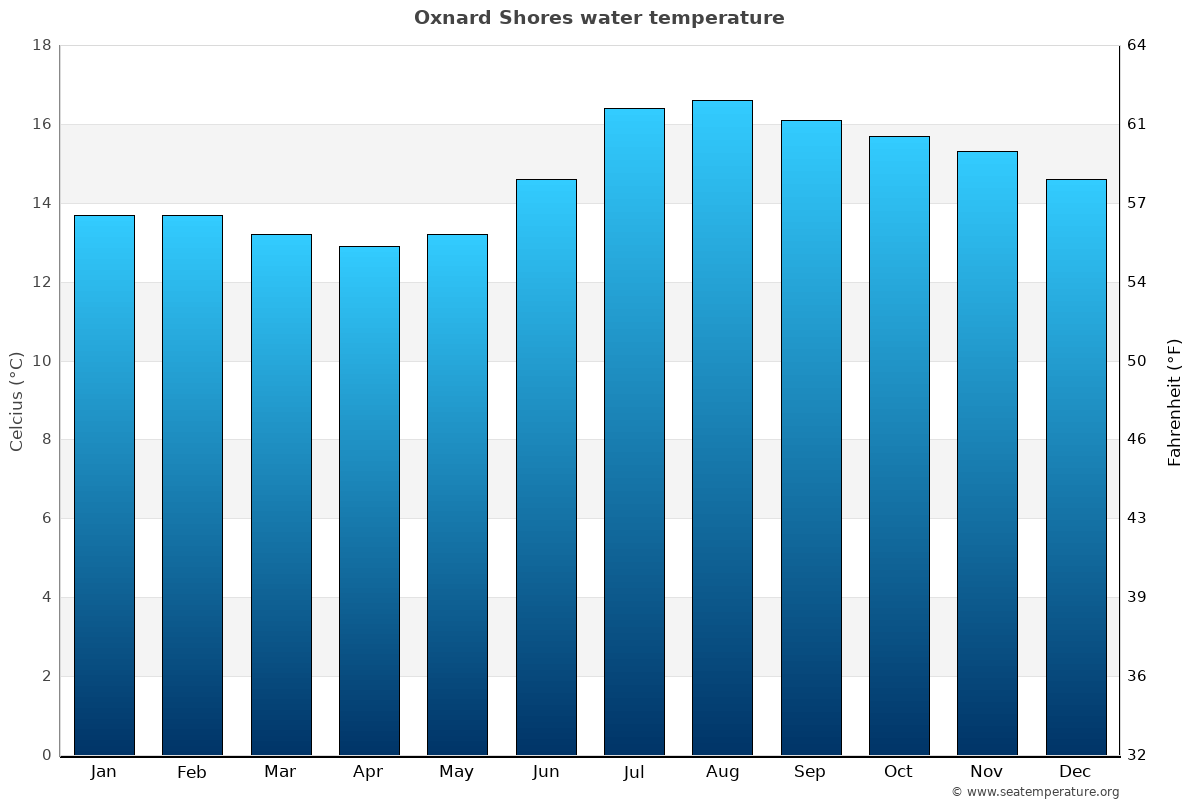 Oxnard Shores average water temperatures
