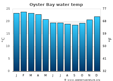 Oyster Bay average sea temperature chart