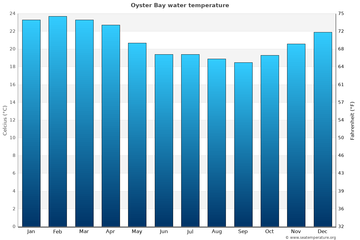Oyster Bay average water temperatures