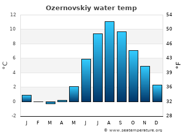 Ozernovskiy average sea temperature chart