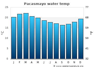 Pacasmayo average sea sea_temperature chart