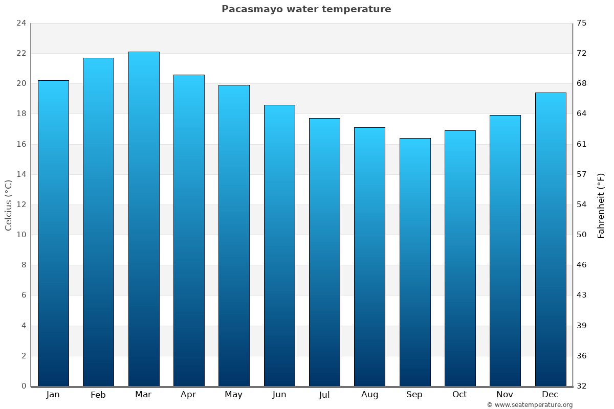 Pacasmayo average sea temperature chart