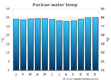 Paciran average water temp