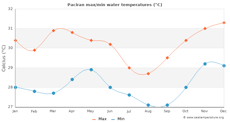 Paciran average maximum / minimum water temperatures