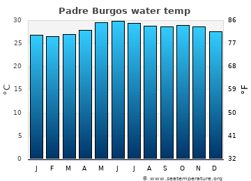 Padre Burgos average sea temperature chart