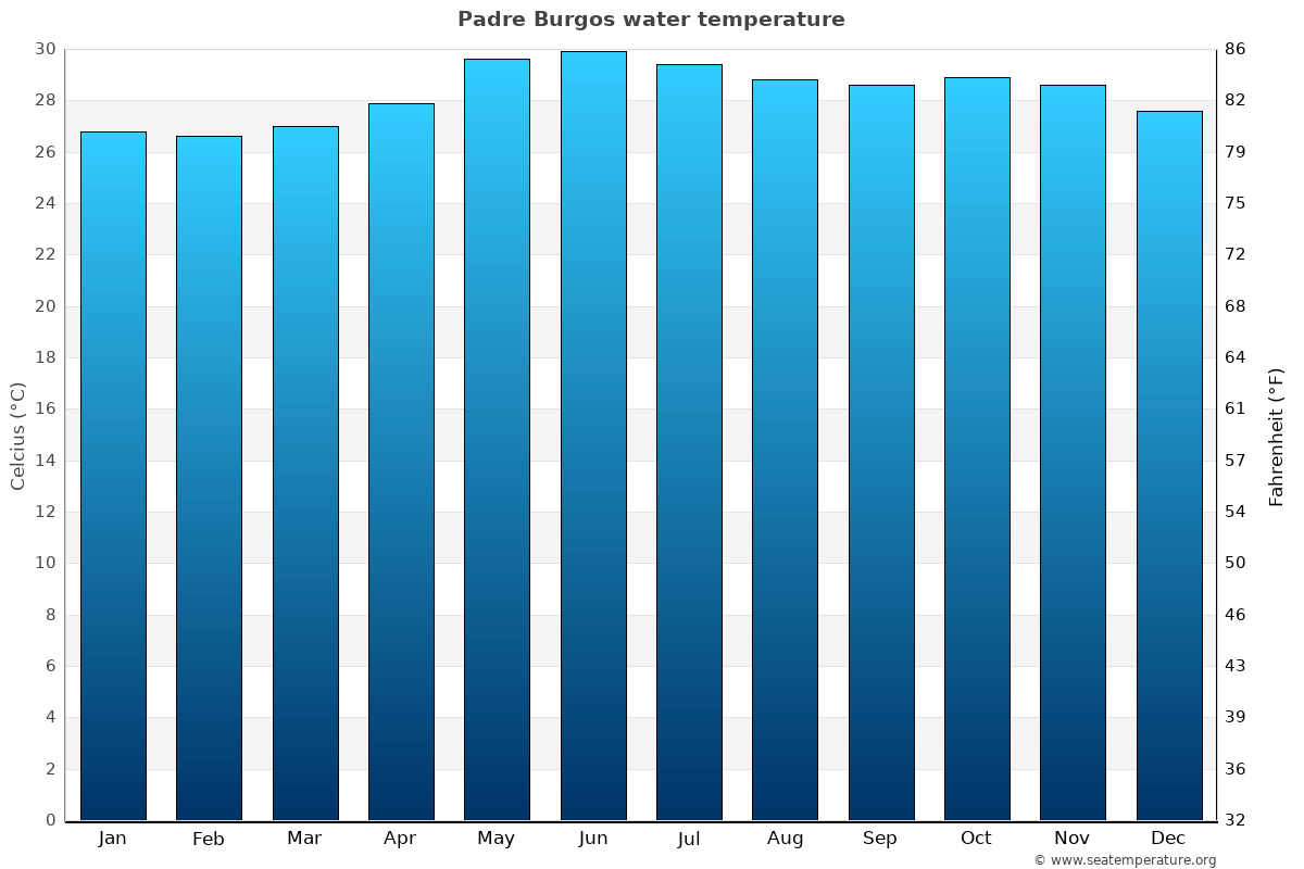 Padre Burgos average water temperatures