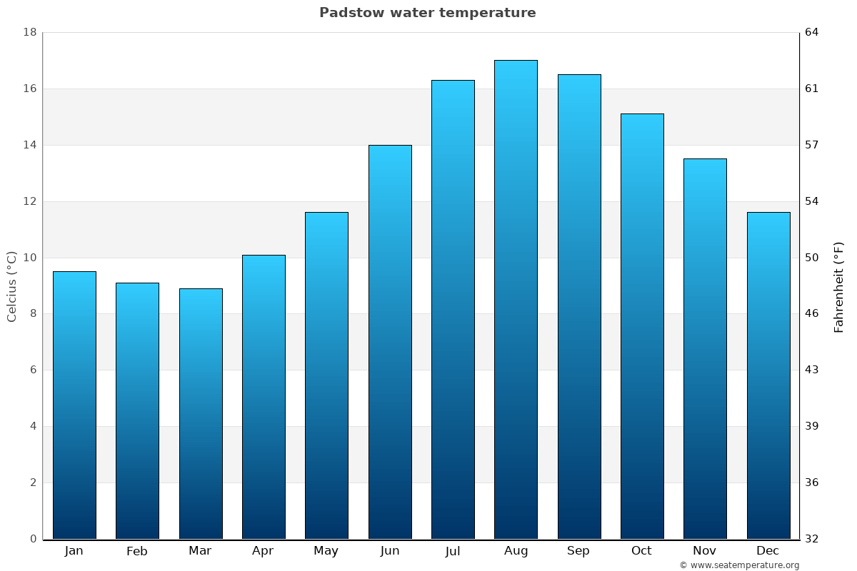 Padstow average water temperatures
