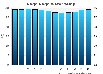 Pago Pago average sea temperature chart
