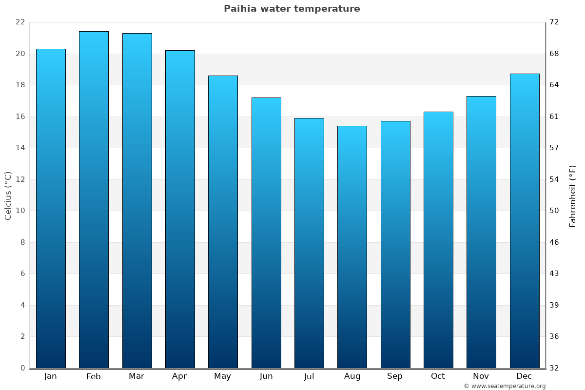 Paihia average sea temperature chart