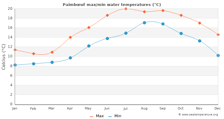 Paimbœuf average maximum / minimum water temperatures