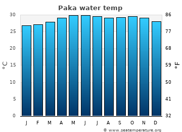 Paka average sea temperature chart
