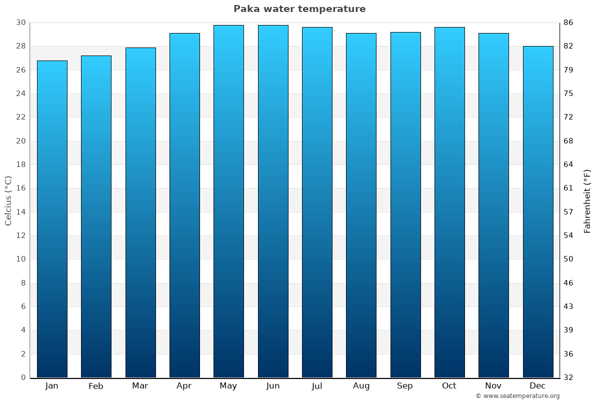 Paka average water temperatures