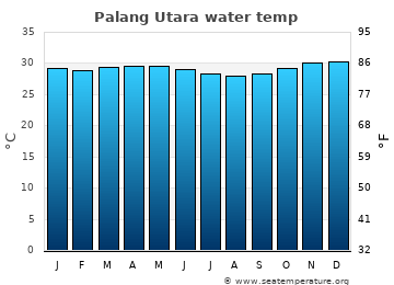Palang Utara average sea temperature chart