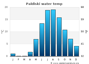 Paldiski average sea temperature chart
