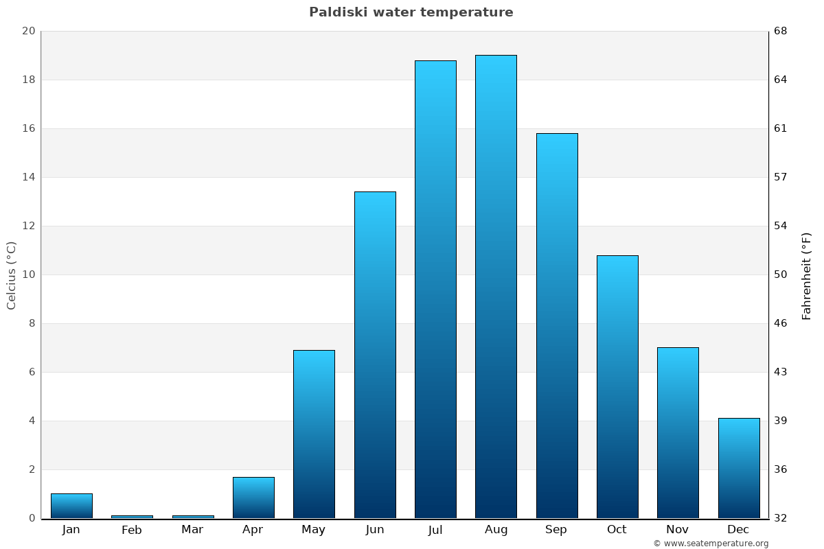 Paldiski average water temperatures
