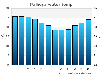 Palhoça average sea temperature chart