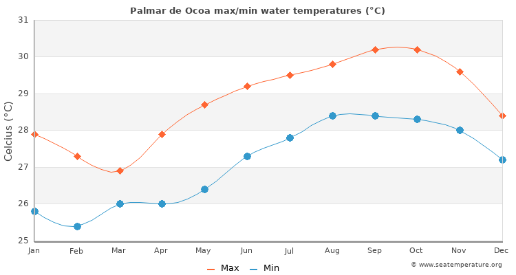 Palmar de Ocoa average maximum / minimum water temperatures