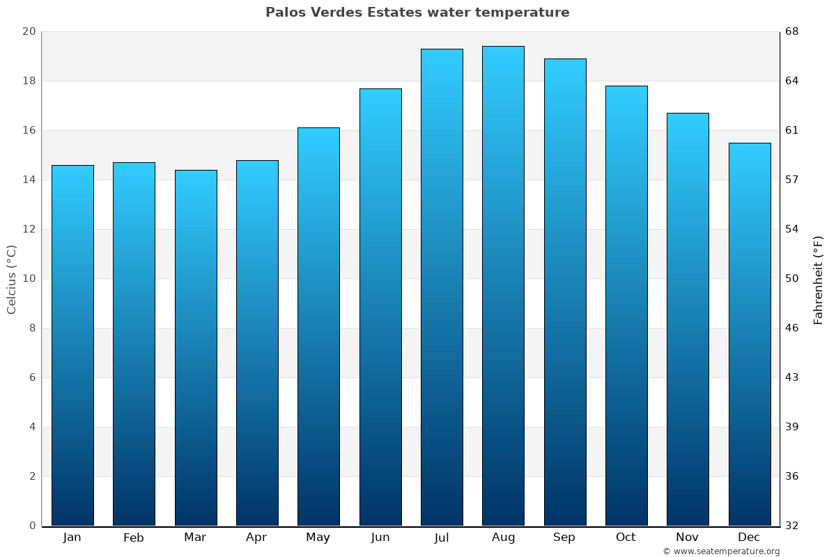 Palos Verdes Estates average water temperatures