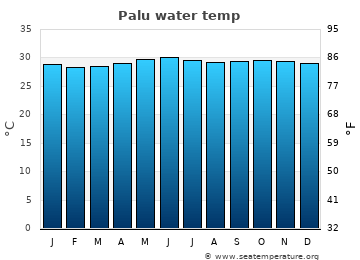 Palu average water temp