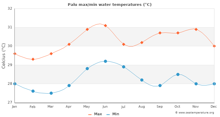 Palu average maximum / minimum water temperatures