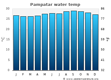Pampatar average sea temperature chart