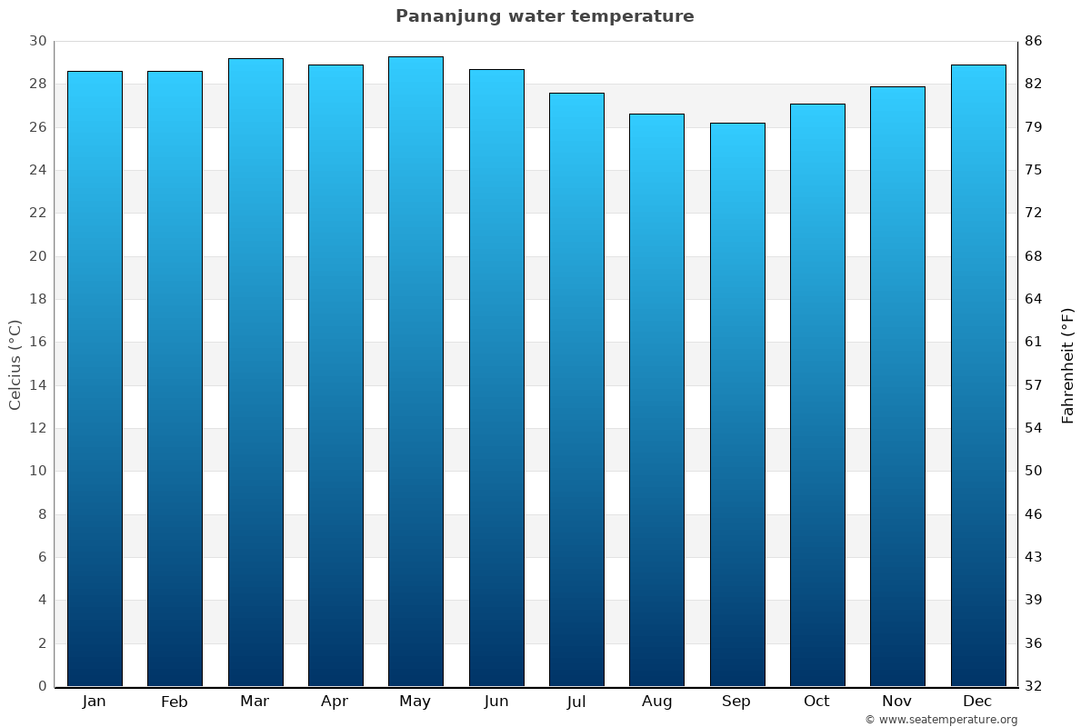Pananjung average water temperatures