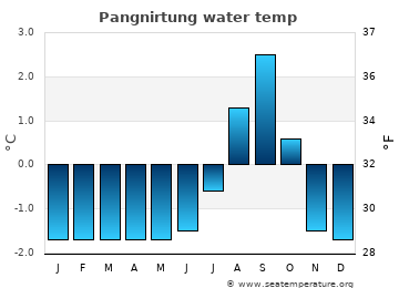 Pangnirtung average sea sea_temperature chart
