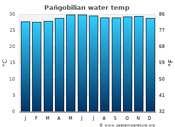 Pañgobilian average sea temperature chart