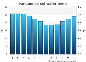 Pantano do Sul average water temp