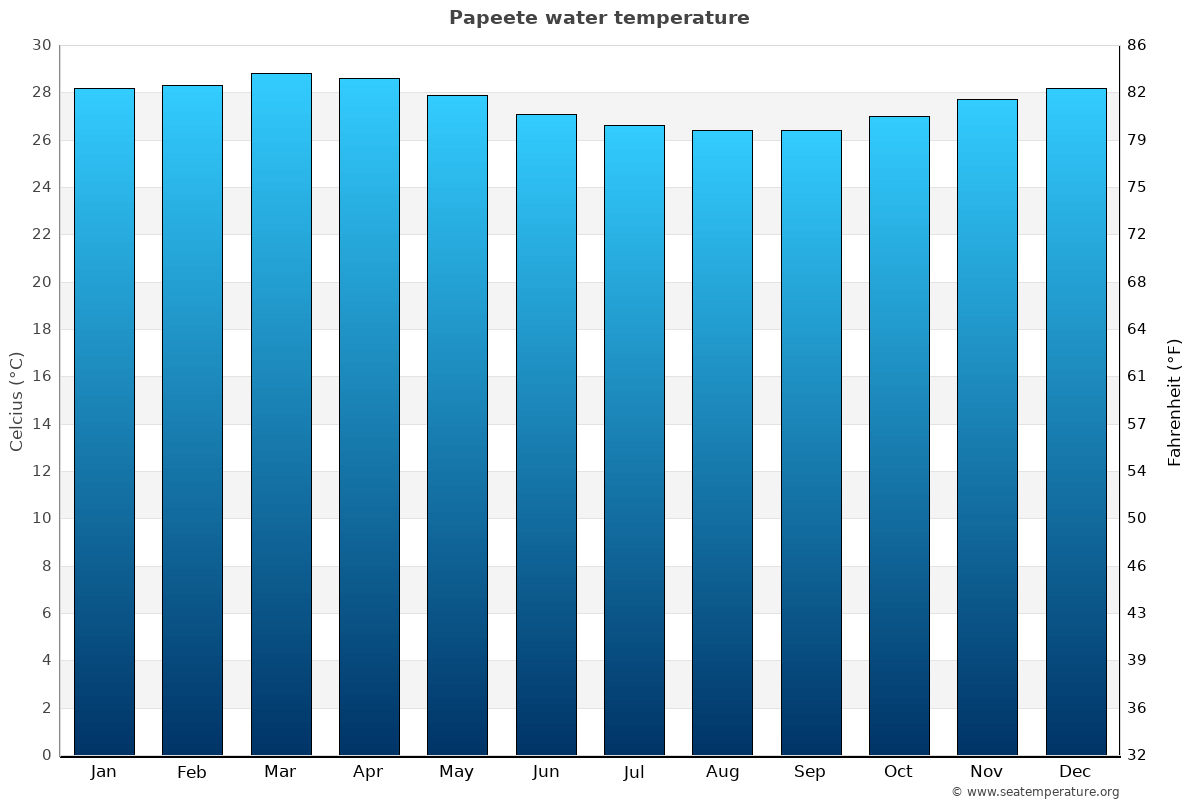 Papeete average sea temperature chart