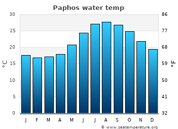 Paphos average sea temperature chart