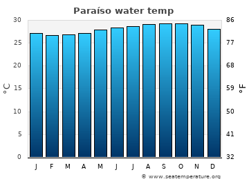 Paraíso average sea temperature chart